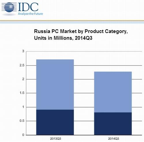 В Россию завозится меньше компьютеров