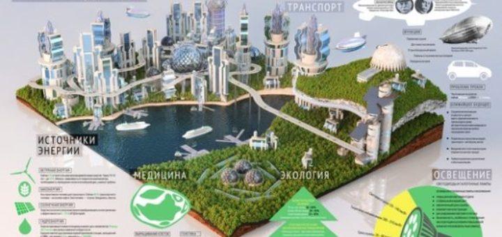 умные города