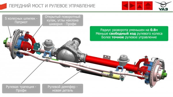 передний мост и рулевое управление